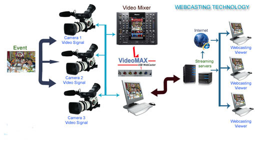 Webcasting Technology