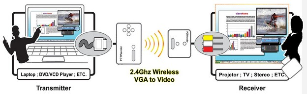 Wireless VGA To Video